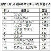 清凉十堰・纳凉避暑畅玩季―人气景区投票活动结果出炉
